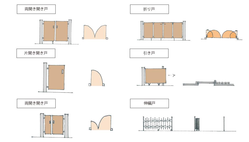 門扉の開閉方法の種類|千葉 外構・エクステリア