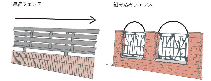 連続フェンス・組み込みフェンス|千葉 外構・エクステリア