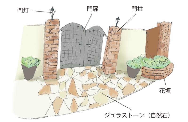 洋風デザイン|門まわり|千葉 ちいき新聞の外構・エクステリア